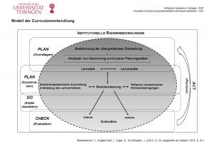 Modell der Curriculumentwicklung